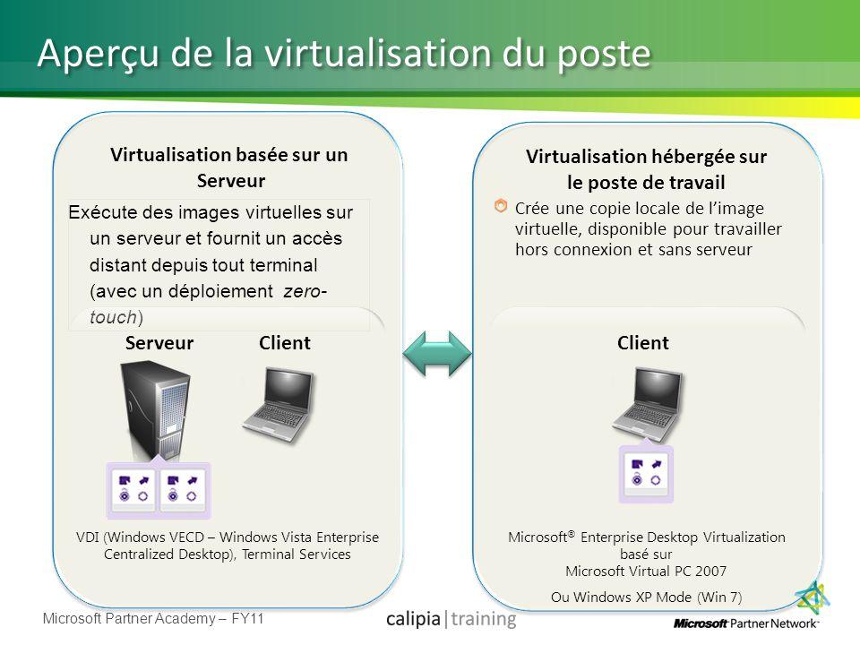 Aperçu de la virtualisation du poste