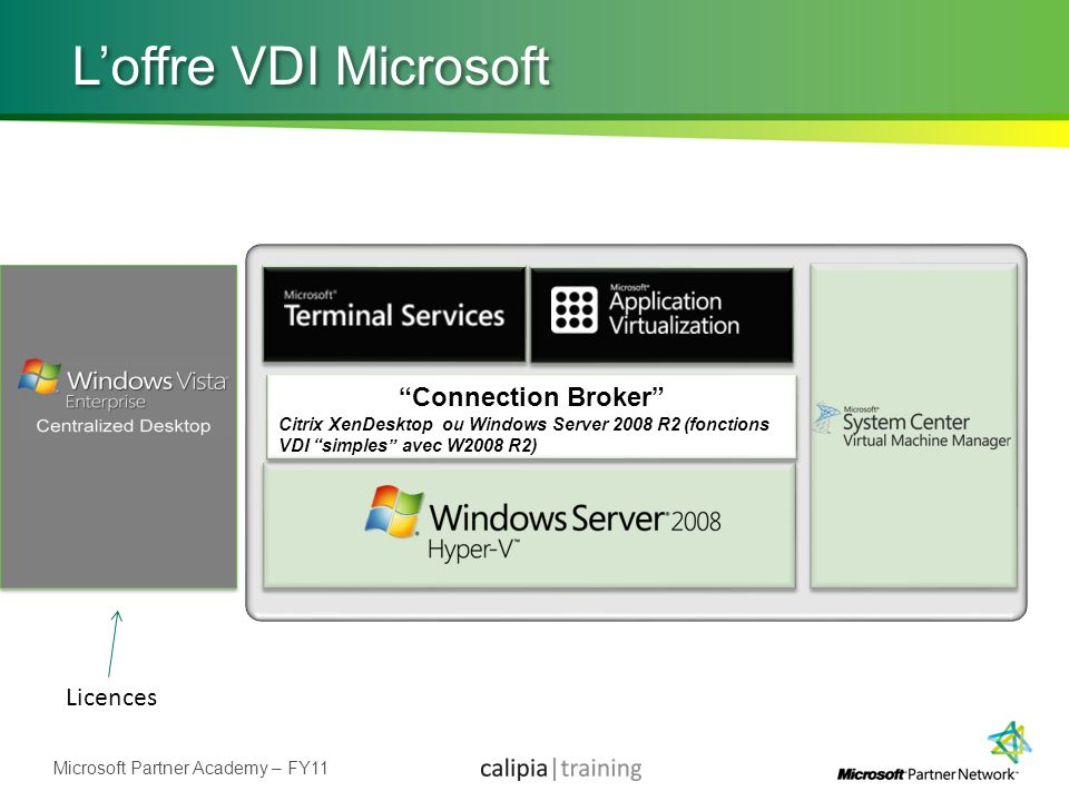 L'offre VDI Microsoft Connection Broker Licences