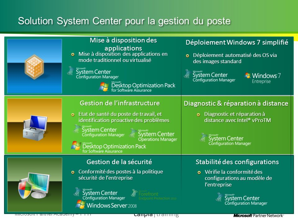 Solution System Center pour la gestion du poste