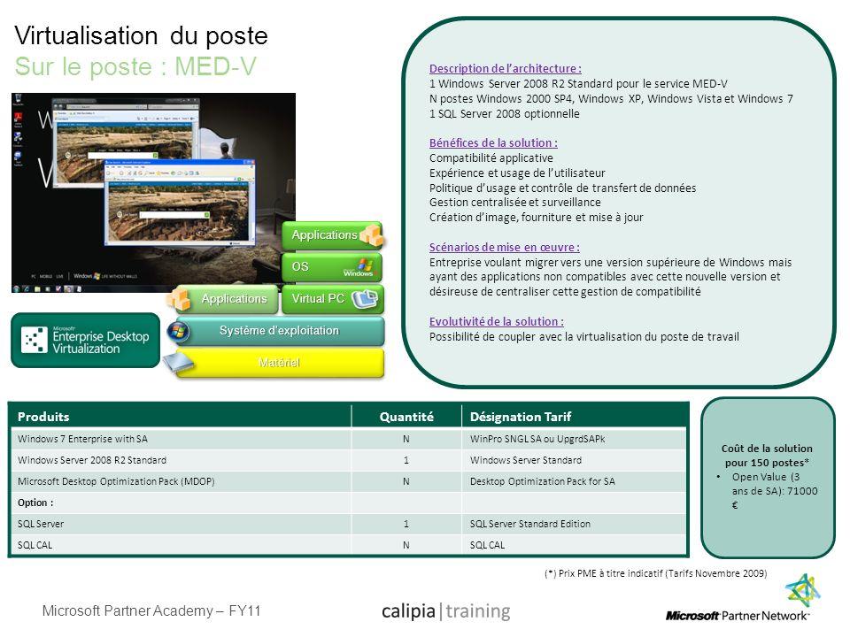 Virtualisation du poste Sur le poste : MED-V