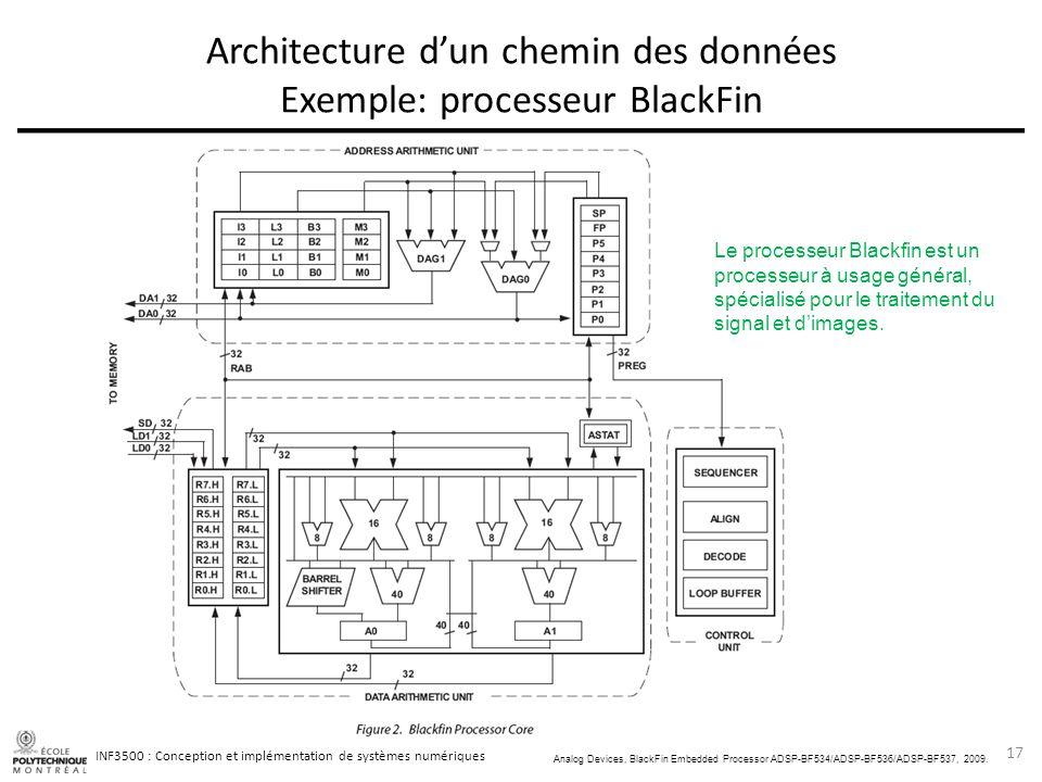 Architecture d'un chemin des données Exemple: processeur BlackFin