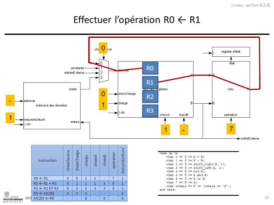 Effectuer l'opération R0 ← R1