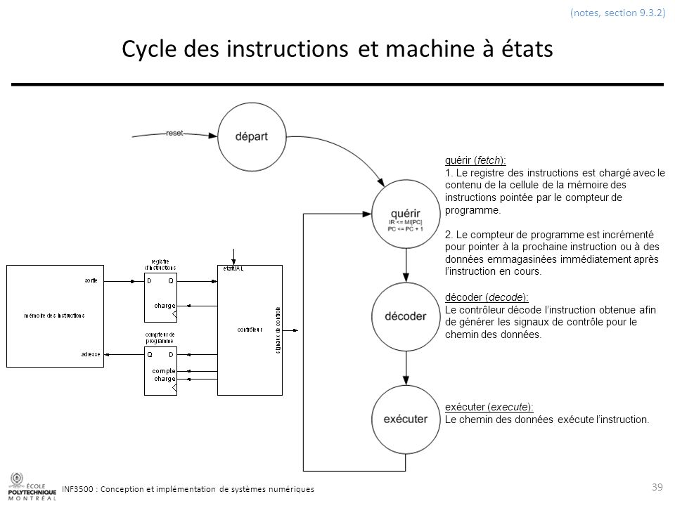 Cycle des instructions et machine à états