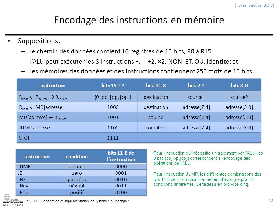 Encodage des instructions en mémoire