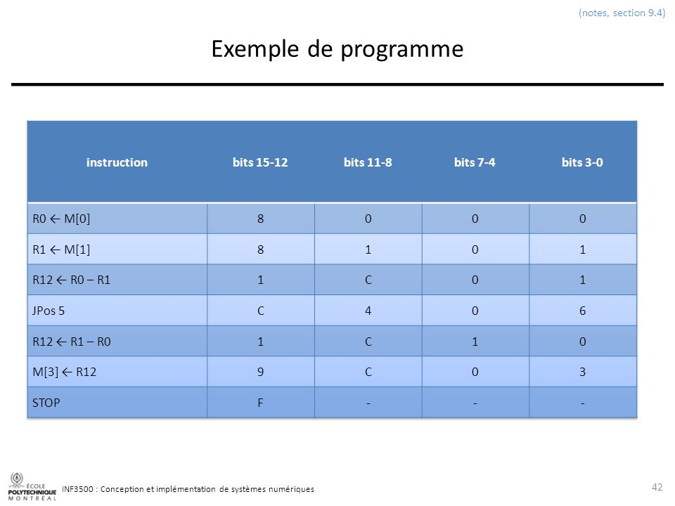 Exemple de programme instruction bits 15-12 bits 11-8 bits 7-4