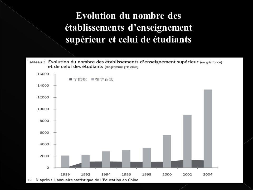 Evolution du nombre des établissements d'enseignement supérieur et celui de étudiants