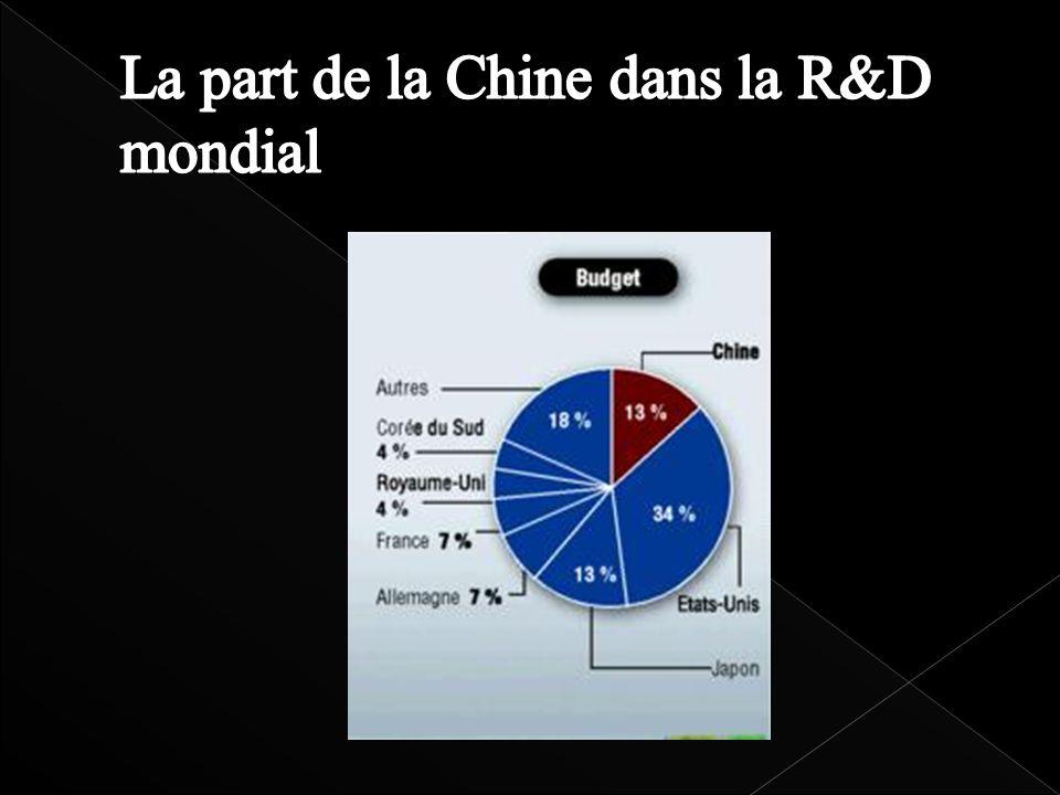 La part de la Chine dans la R&D mondial