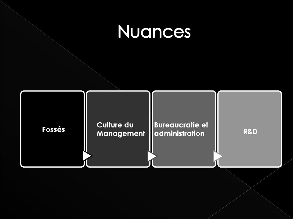 Nuances Culture du Management Bureaucratie et administration Fossés