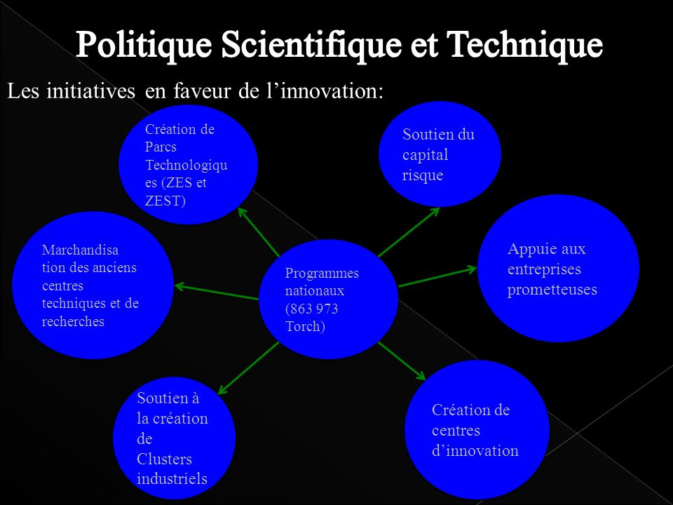 Politique Scientifique et Technique