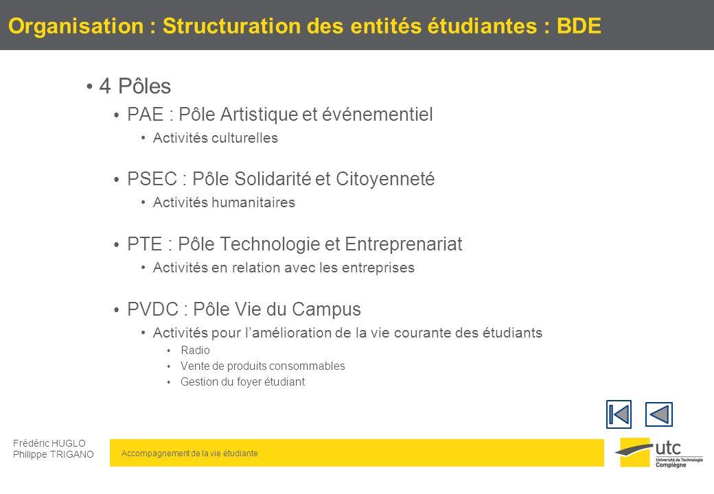 Organisation : Structuration des entités étudiantes : BDE