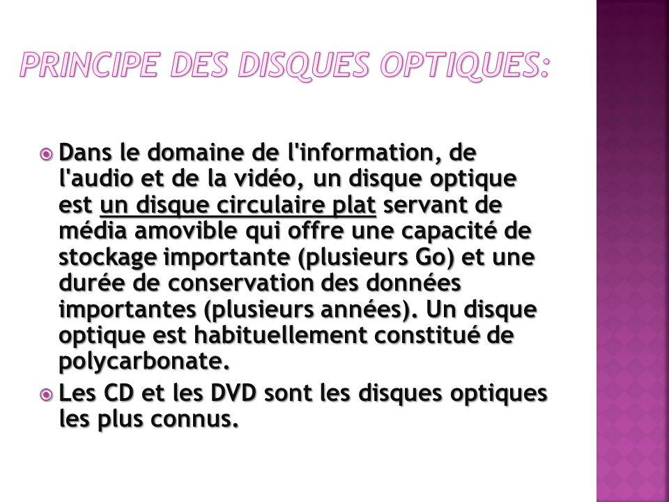 Principe des disques optiques: