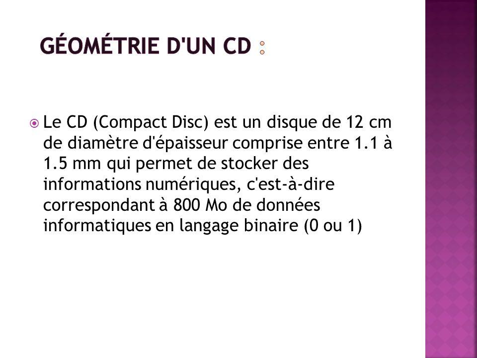 Géométrie d un CD :
