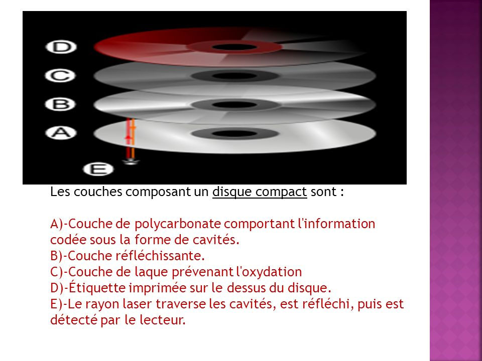 Les couches composant un disque compact sont :