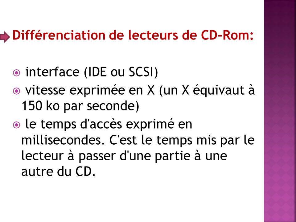 Différenciation de lecteurs de CD-Rom: