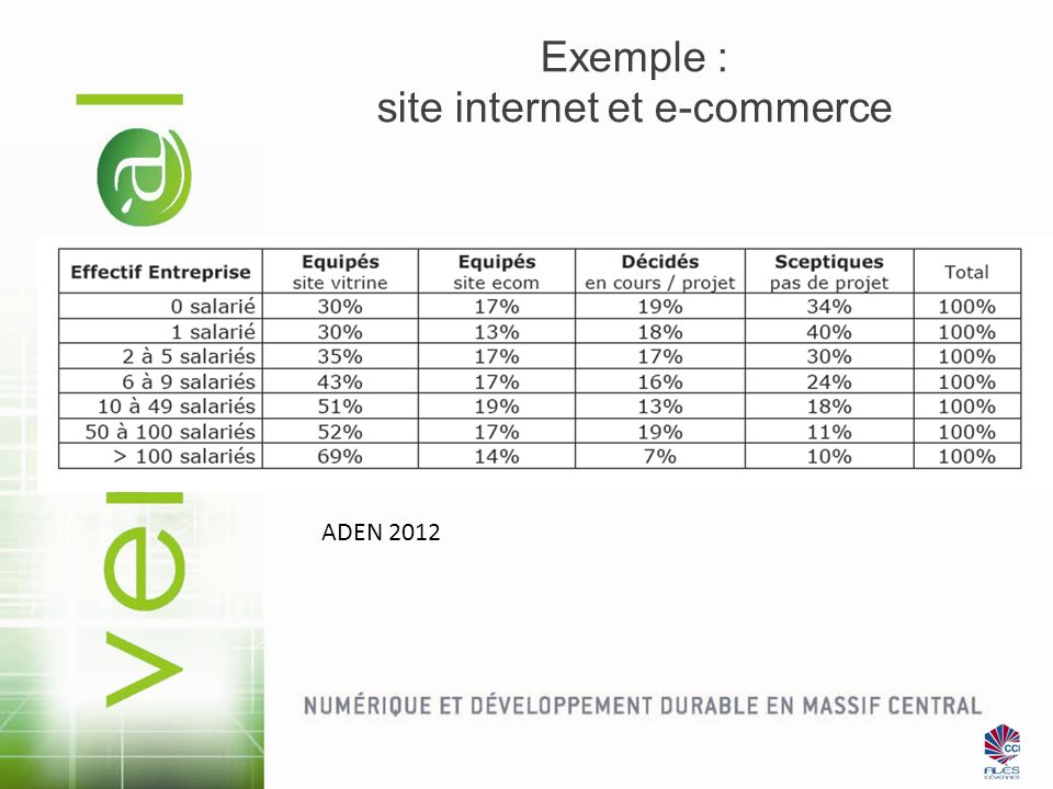 Exemple : site internet et e-commerce
