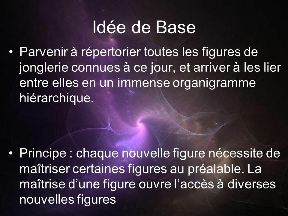 Idée de Base