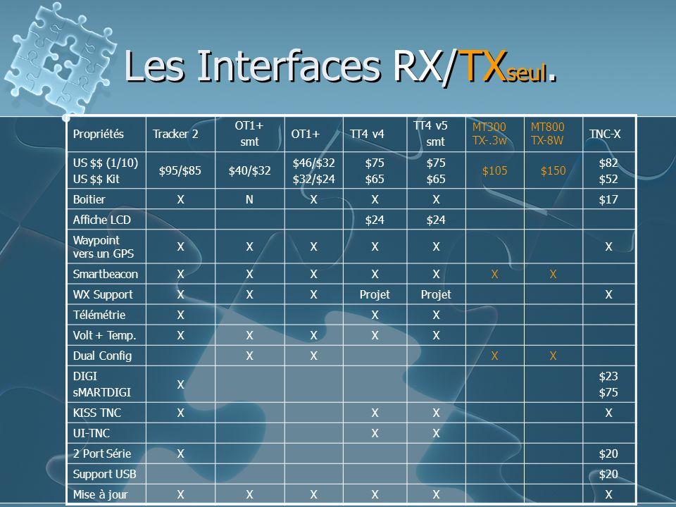 Les Interfaces RX/TXseul.