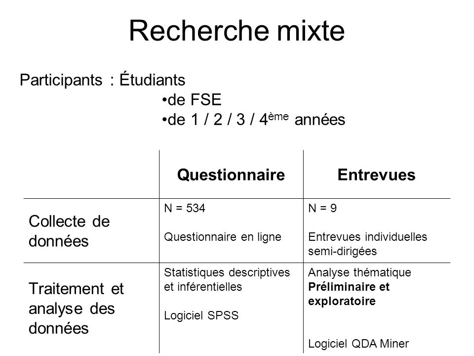 Recherche mixte Participants : Étudiants de FSE