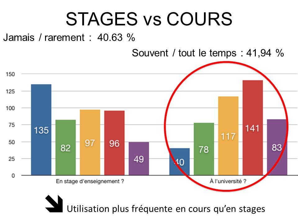  STAGES vs COURS Jamais / rarement : 40.63 %