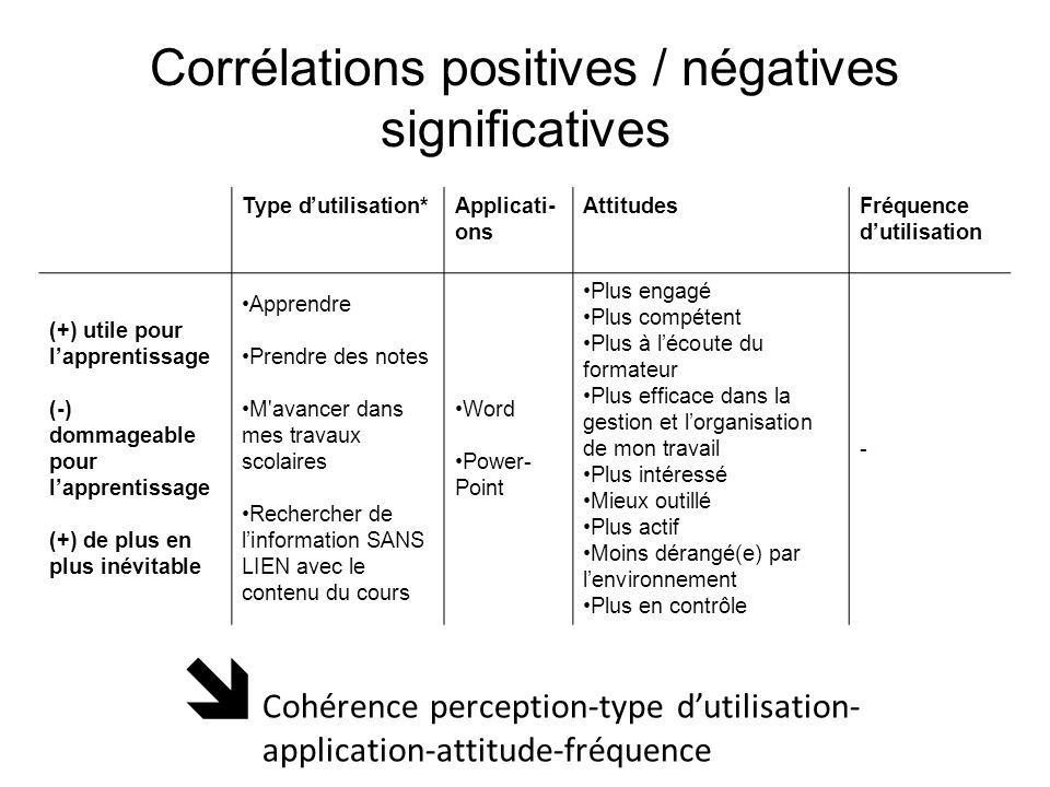 Corrélations positives / négatives significatives
