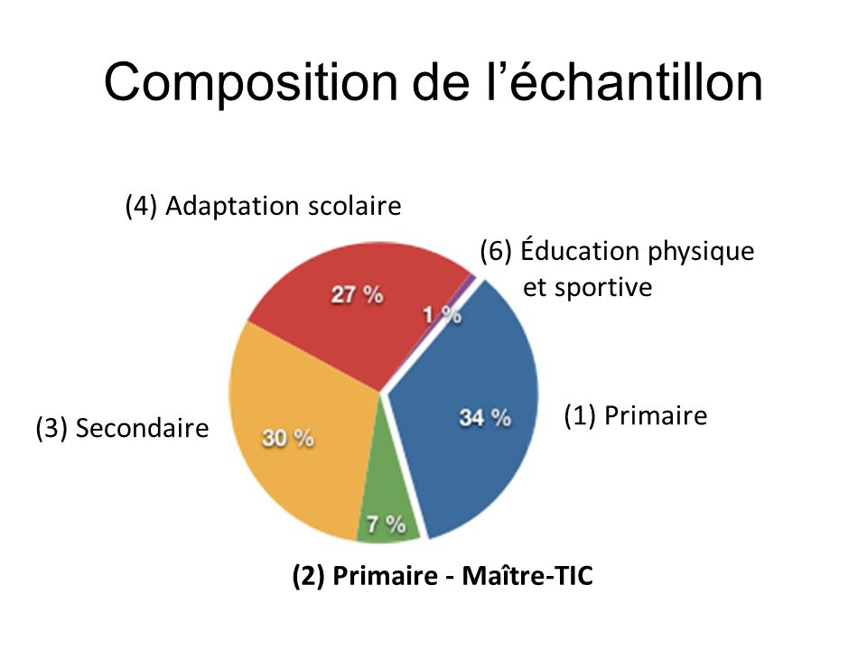Composition de l'échantillon