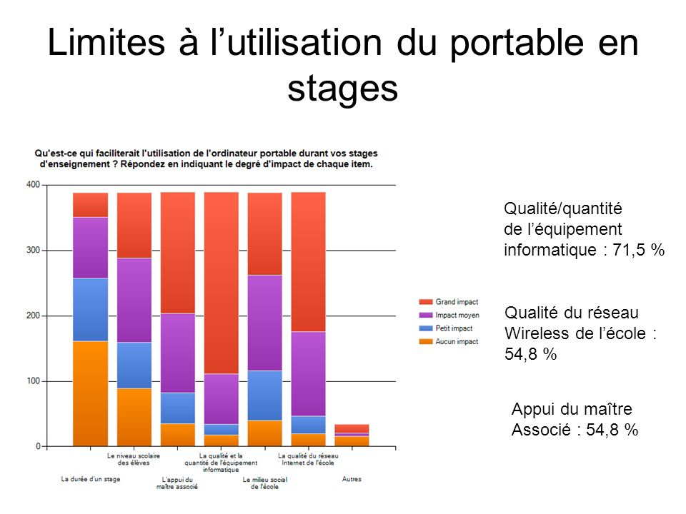 Limites à l'utilisation du portable en stages