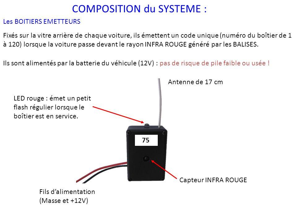 COMPOSITION du SYSTEME :