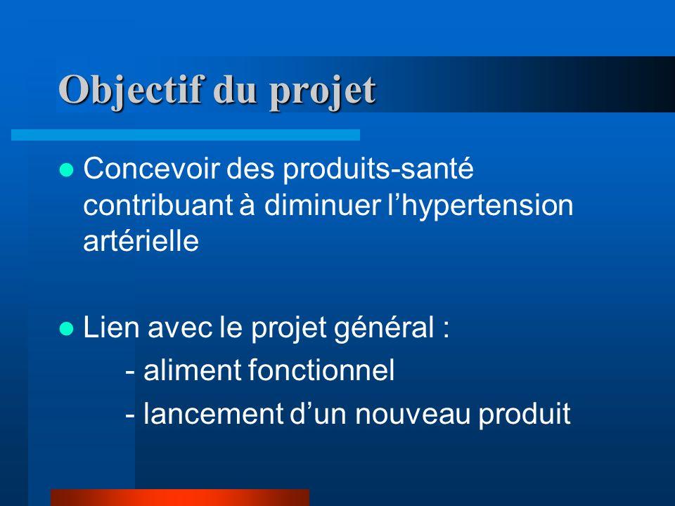 Objectif du projet Concevoir des produits-santé contribuant à diminuer l'hypertension artérielle. Lien avec le projet général :