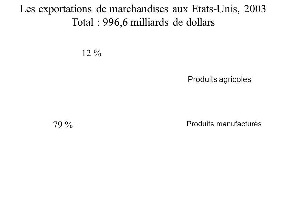 Les exportations de marchandises aux Etats-Unis, 2003