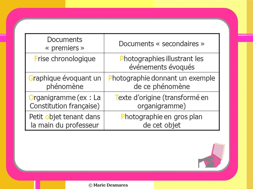 Documents « secondaires » Frise chronologique