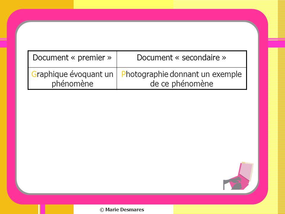 Document « secondaire » Graphique évoquant un phénomène