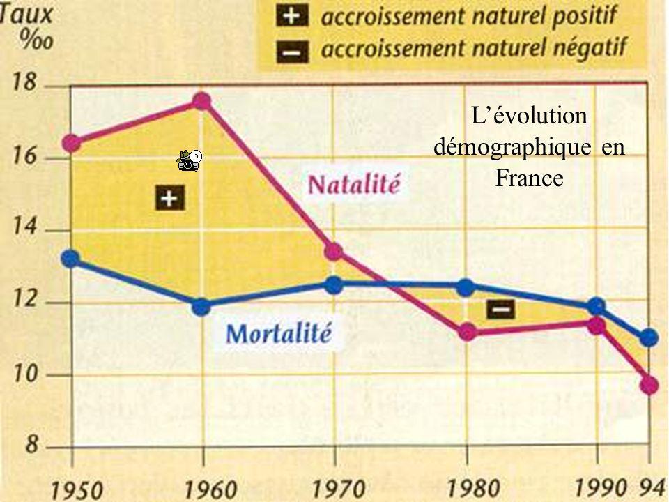 L'évolution démographique en France