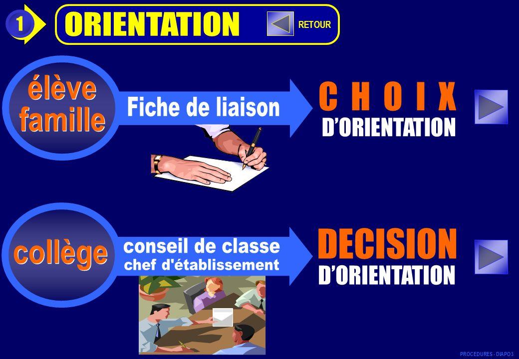 DECISION C H O I X élève famille collège ORIENTATION D'ORIENTATION