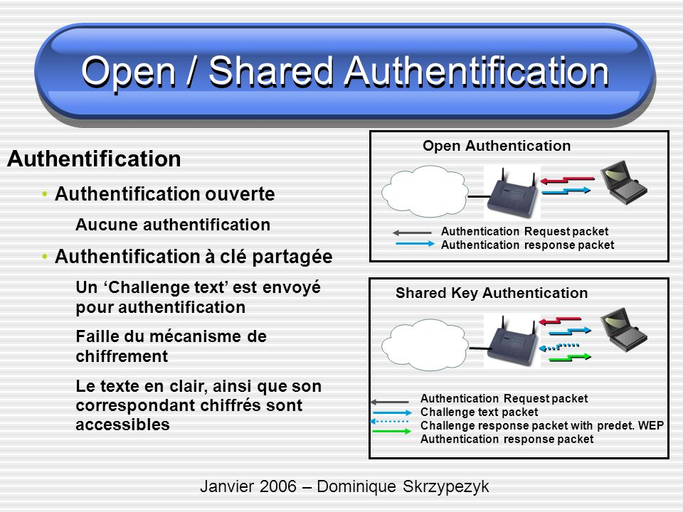 Open / Shared Authentification