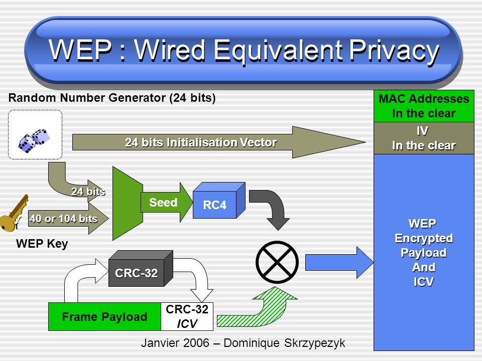 WEP : Wired Equivalent Privacy