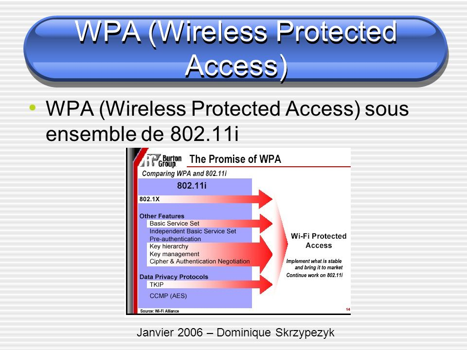 WPA (Wireless Protected Access)