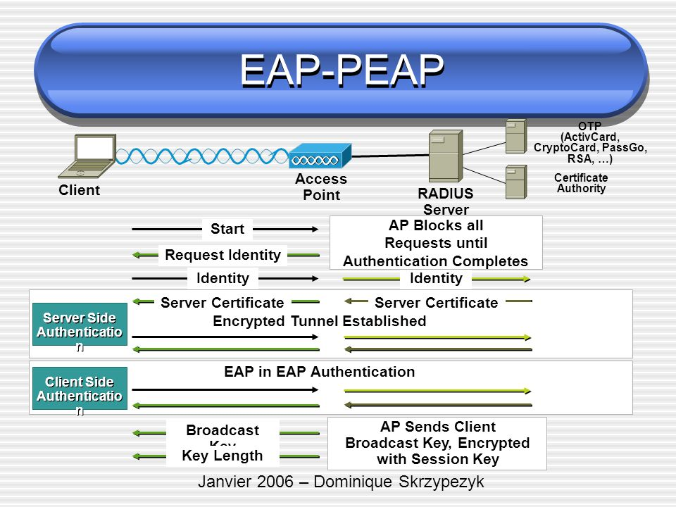 EAP-PEAP Janvier 2006 – Dominique Skrzypezyk Access Point Client