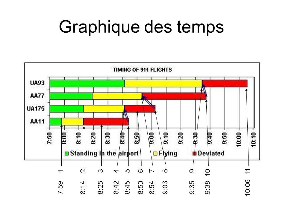 Graphique des temps 7:59 1 8:14 2 8:25 3 8:42 4 9:38 10 8:45 5 8:50 6