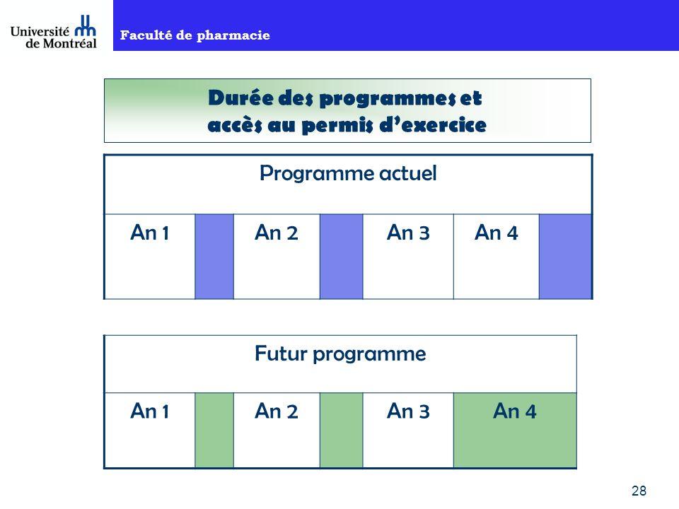 Durée des programmes et accès au permis d'exercice