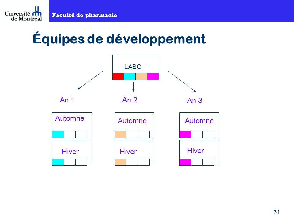 Équipes de développement