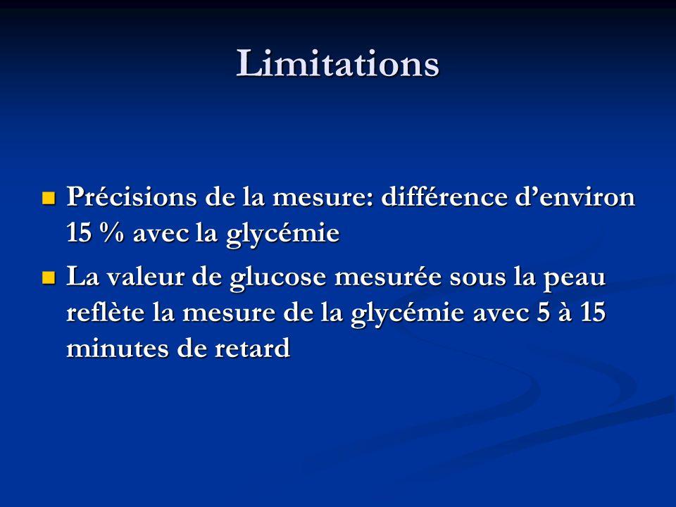 Limitations Précisions de la mesure: différence d'environ 15 % avec la glycémie.