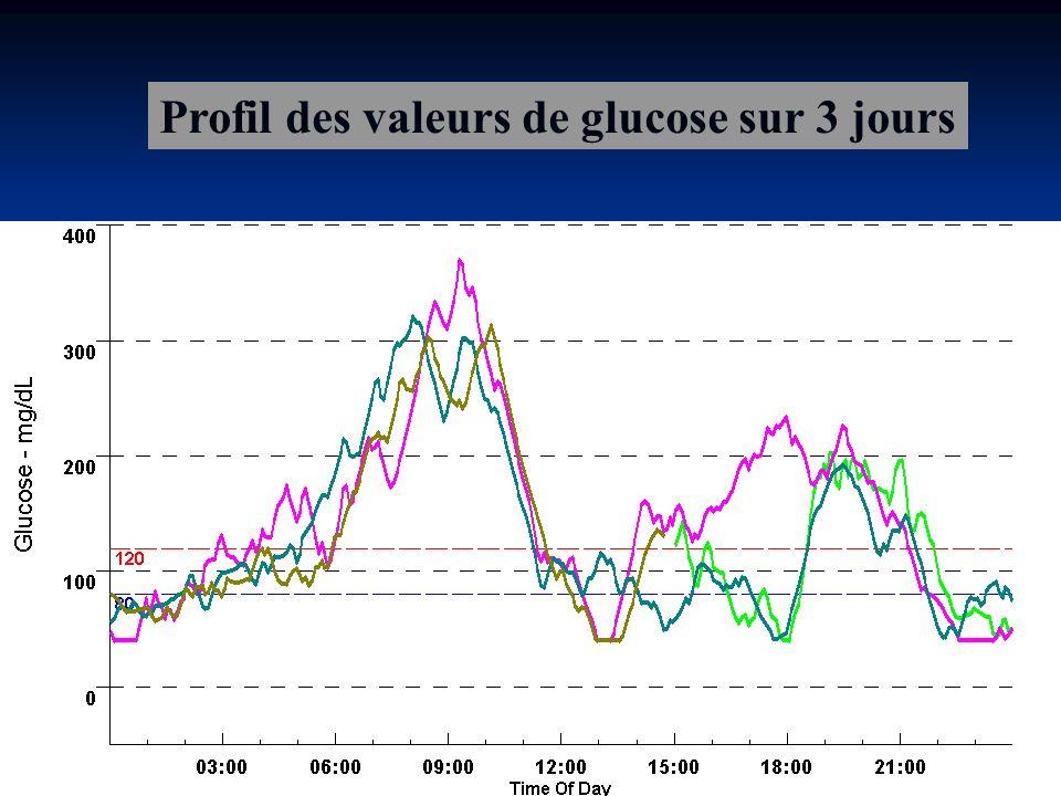Profil des valeurs de glucose sur 3 jours