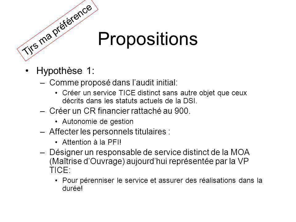 Propositions Tjrs ma préférence Hypothèse 1: