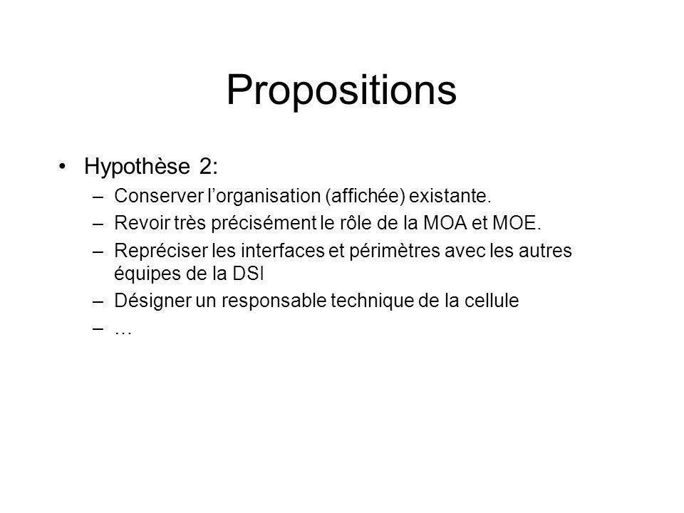 Propositions Hypothèse 2: