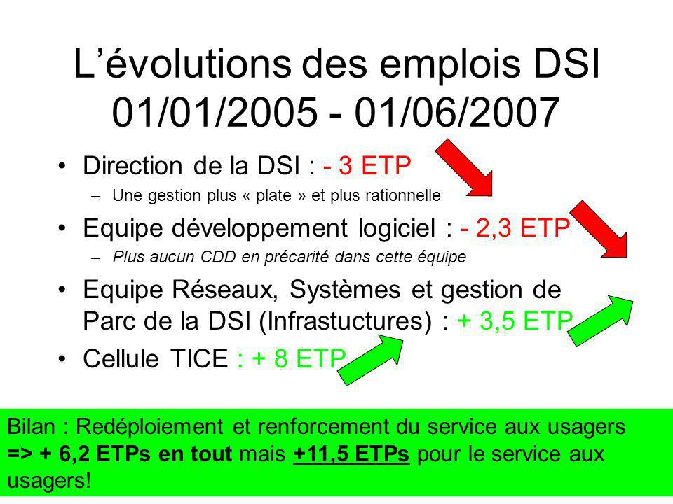 L'évolutions des emplois DSI 01/01/2005 - 01/06/2007