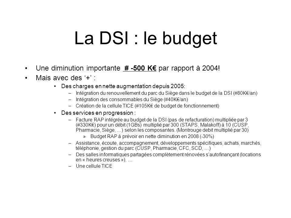 La DSI : le budget Une diminution importante # -500 K€ par rapport à 2004! Mais avec des '+' : Des charges en nette augmentation depuis 2005: