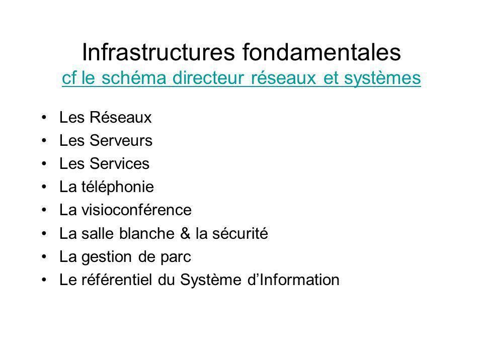 Infrastructures fondamentales cf le schéma directeur réseaux et systèmes