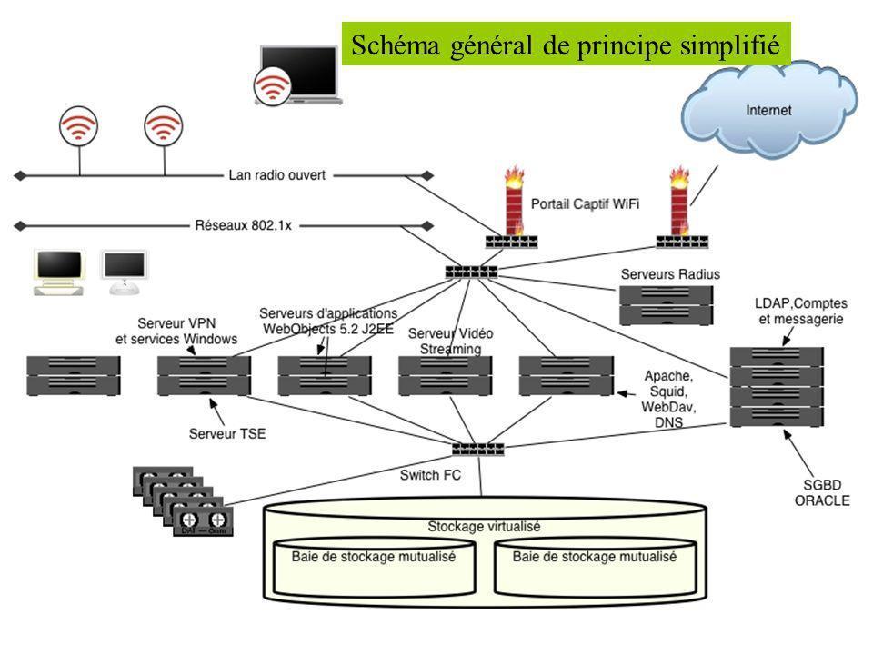 Schéma général de principe simplifié
