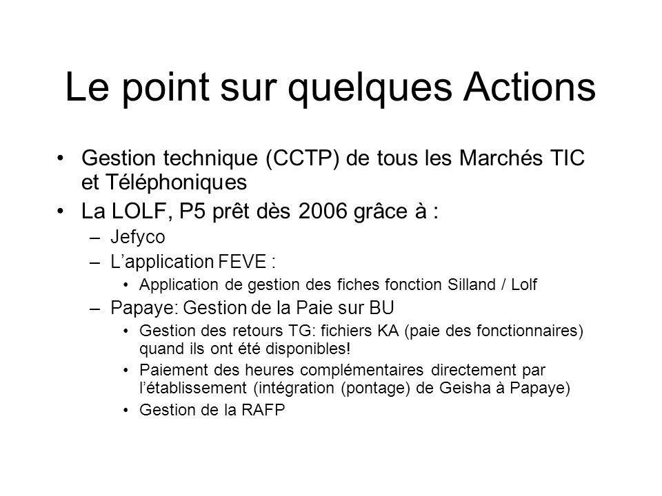 Le point sur quelques Actions