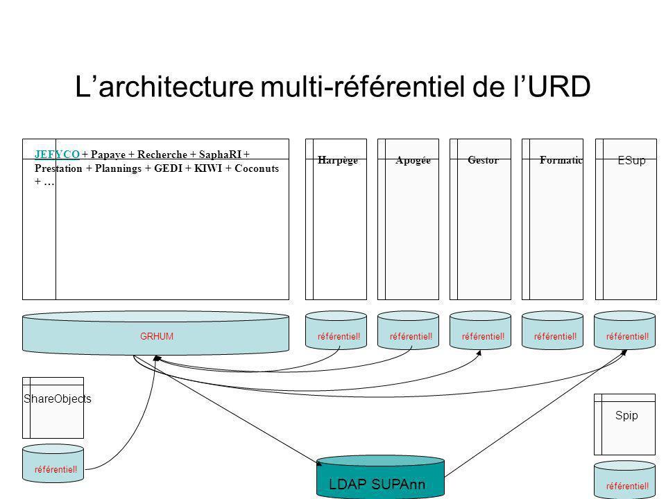 L'architecture multi-référentiel de l'URD